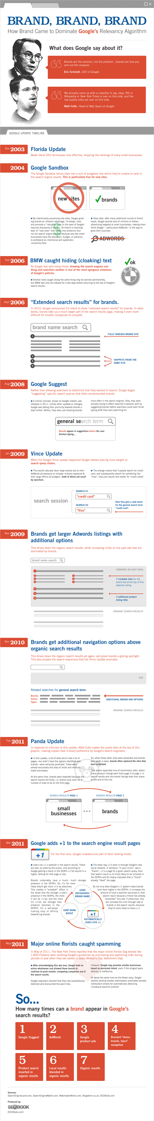 Google Brands.