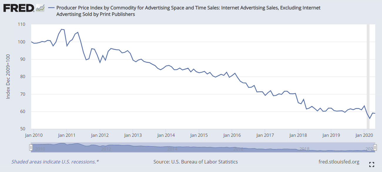 Declining online ad rates.