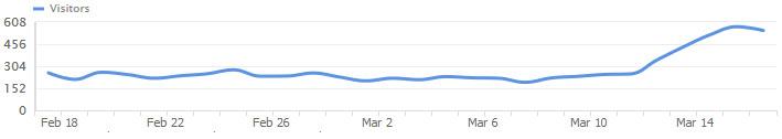 Google Florida 2.0 Algorithm Update: Early Observations 2