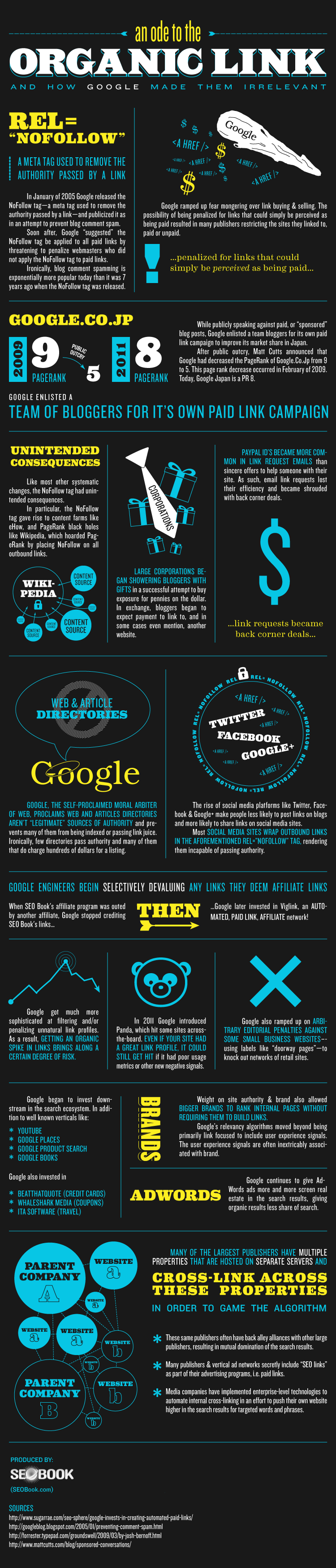 SEOBook Organic Link Infographic